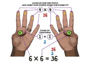 Perkalian 6x6 dengan jarimatika